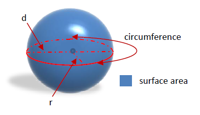 properties of a sphere